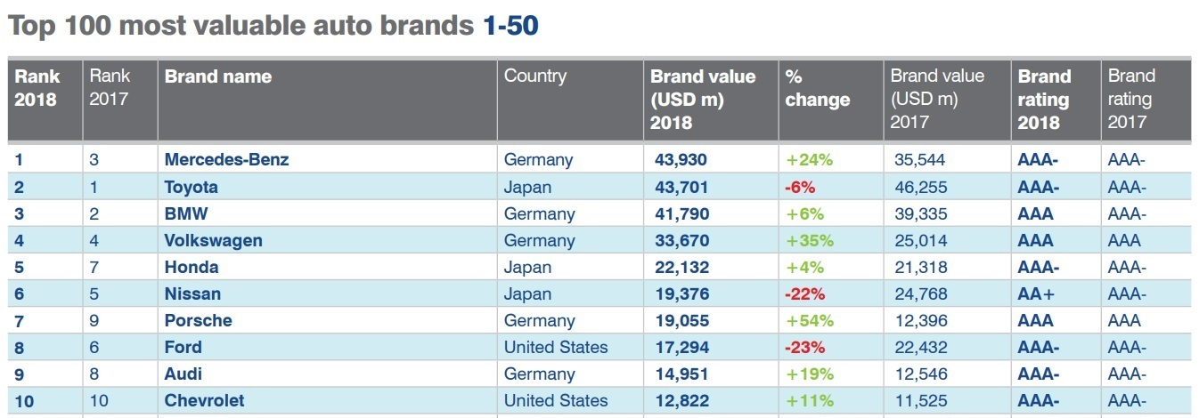 8ee911540 Conheça as 10 marcas de carros mais valiosas do mundo - Automais